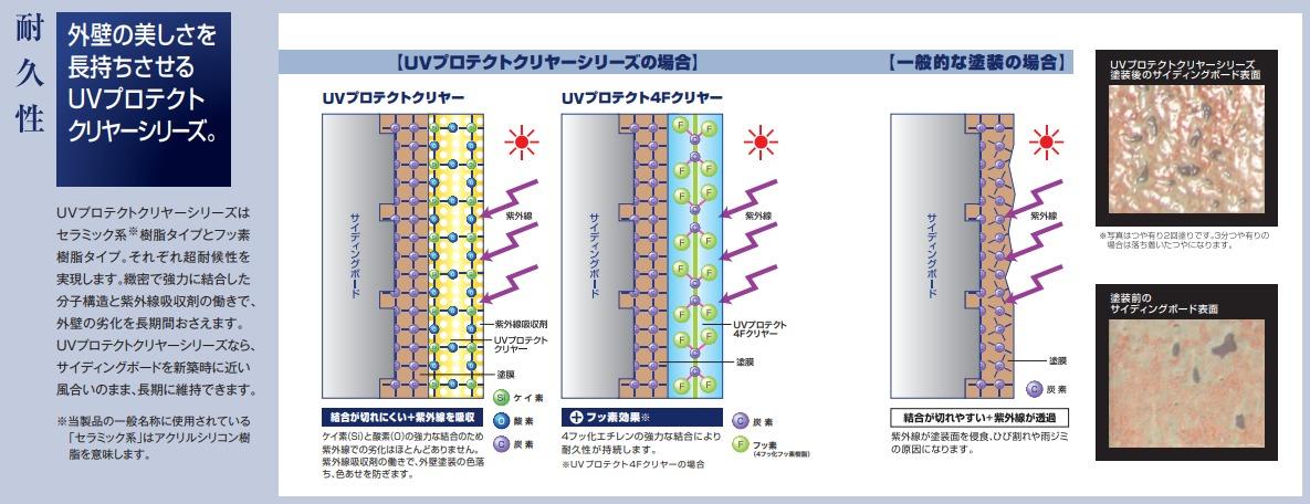 ピュアライドUVプロテクトクリヤーパンフレット