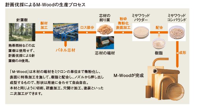 M-Woodスクショ