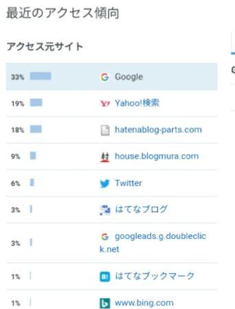 はてなブログアクセス解析